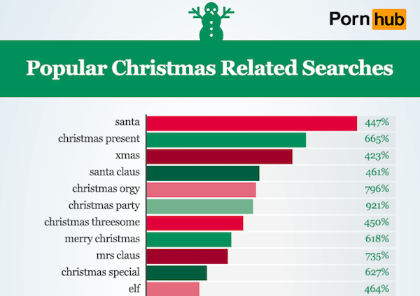 El porno más buscado en Navidad