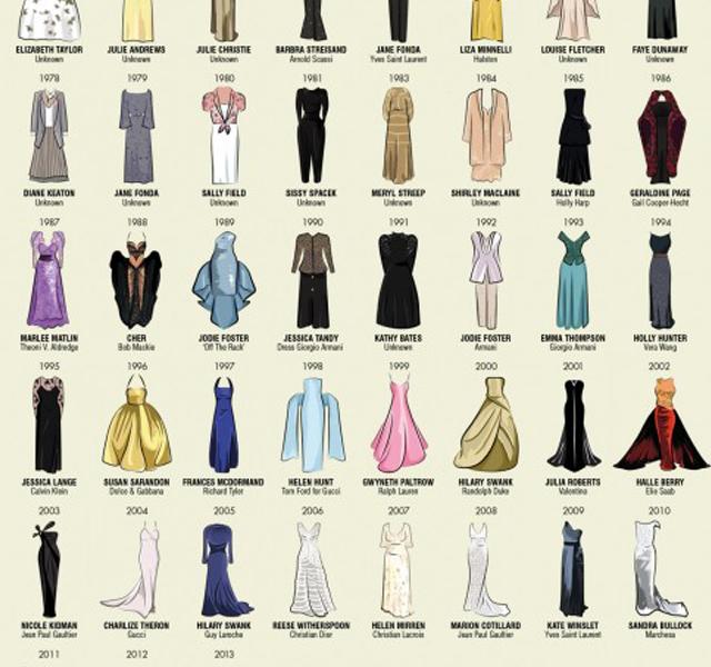 Los mejores vestidos de los Oscar desde 1929