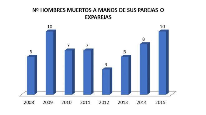El Gobierno de España indulta a una mujer que mató a su exnovio maltratador